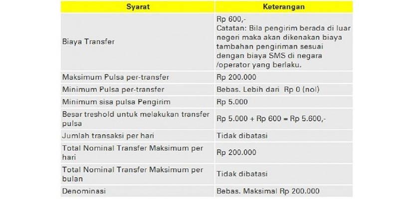 Syarat Dan Ketentuan Transfer Pulsa Indosat