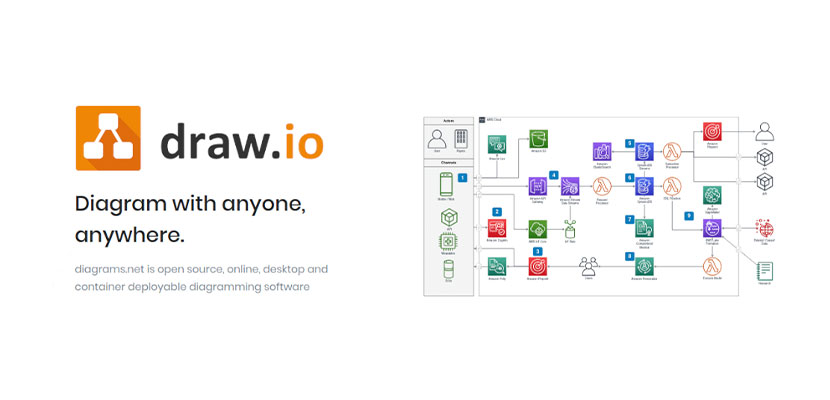 Aplikasi Membuat Flowchart Draw.io
